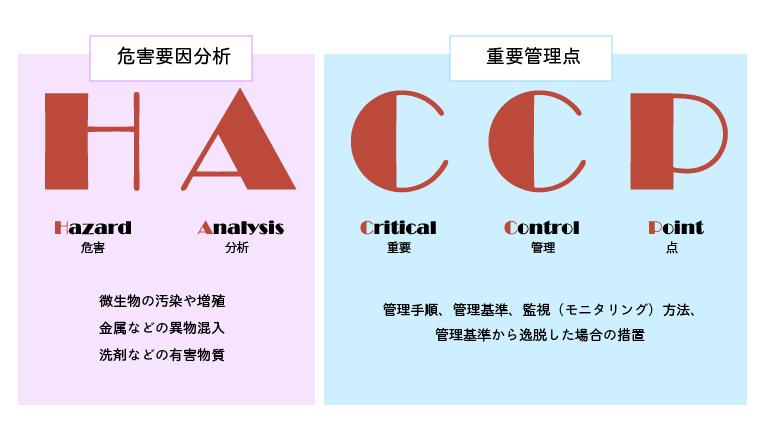 HACCP方式