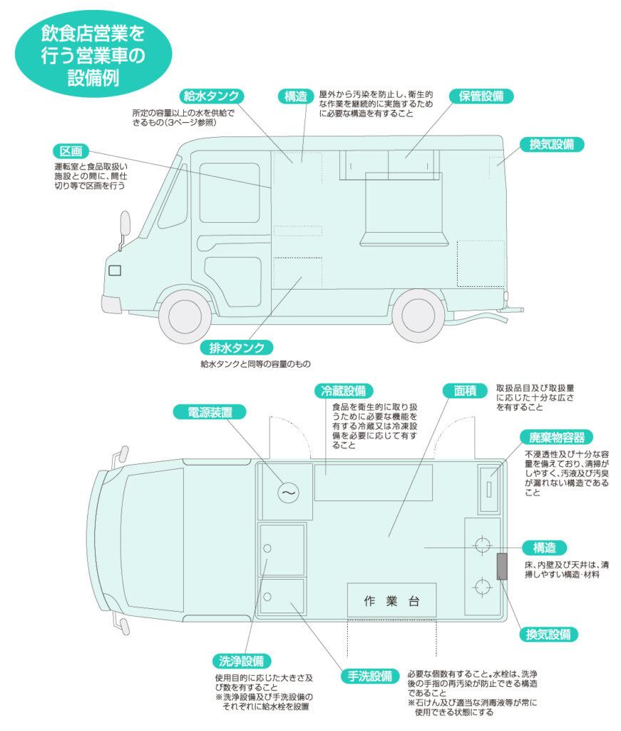 東京都福祉保健局(自動車関係営業許可申請の手引き参照)